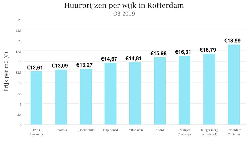 Rent prices per square meter in Rotterdam districts Q3 2019 | source: Pararius